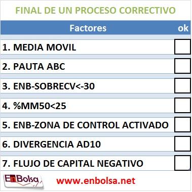 7 FACTORES PARA EL FINAL DE UN PROCESO CORRECTIVO
