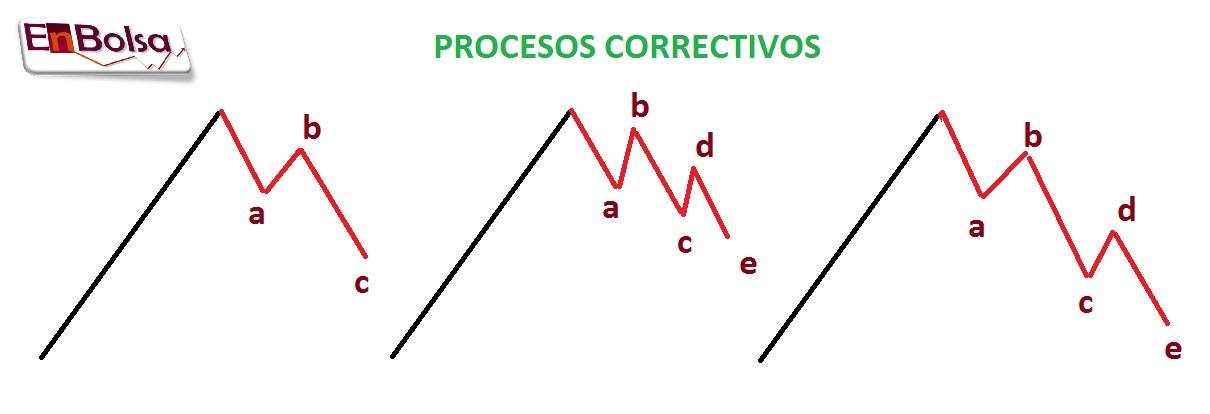 CORRECCIONES