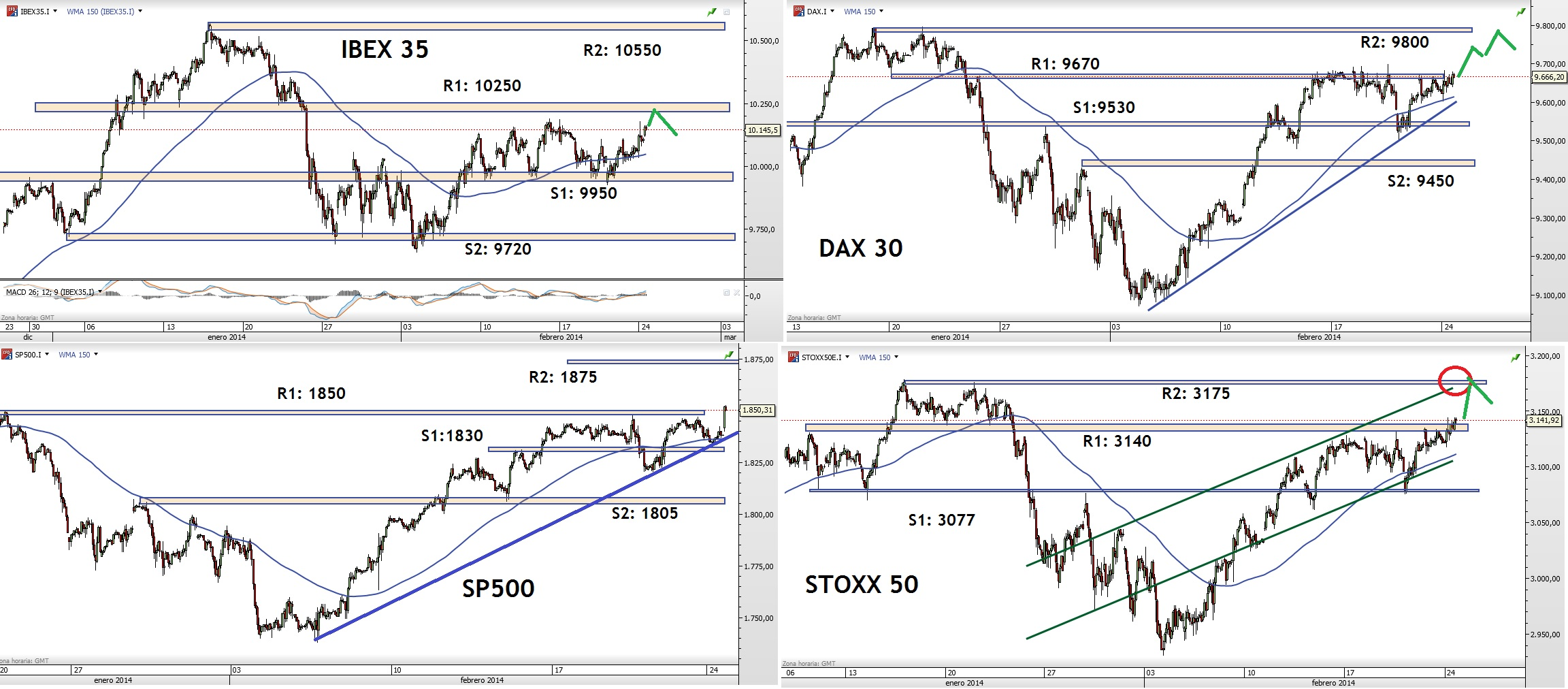 NIVELES INDICES