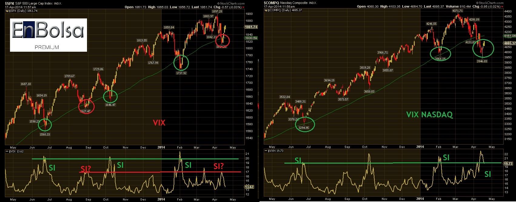 VIX SP Y NASDAQ