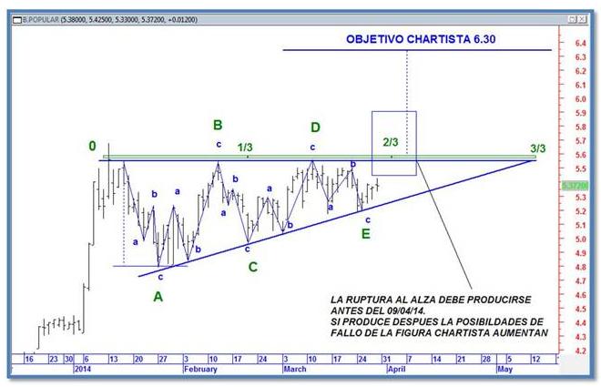 chartismo 1
