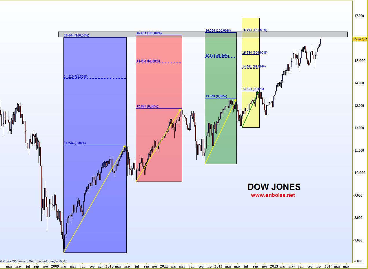 extensiones dow jones