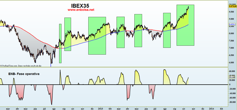 fase operativa en ibex35
