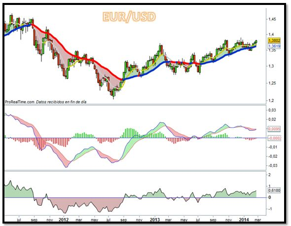 grafico eur 3