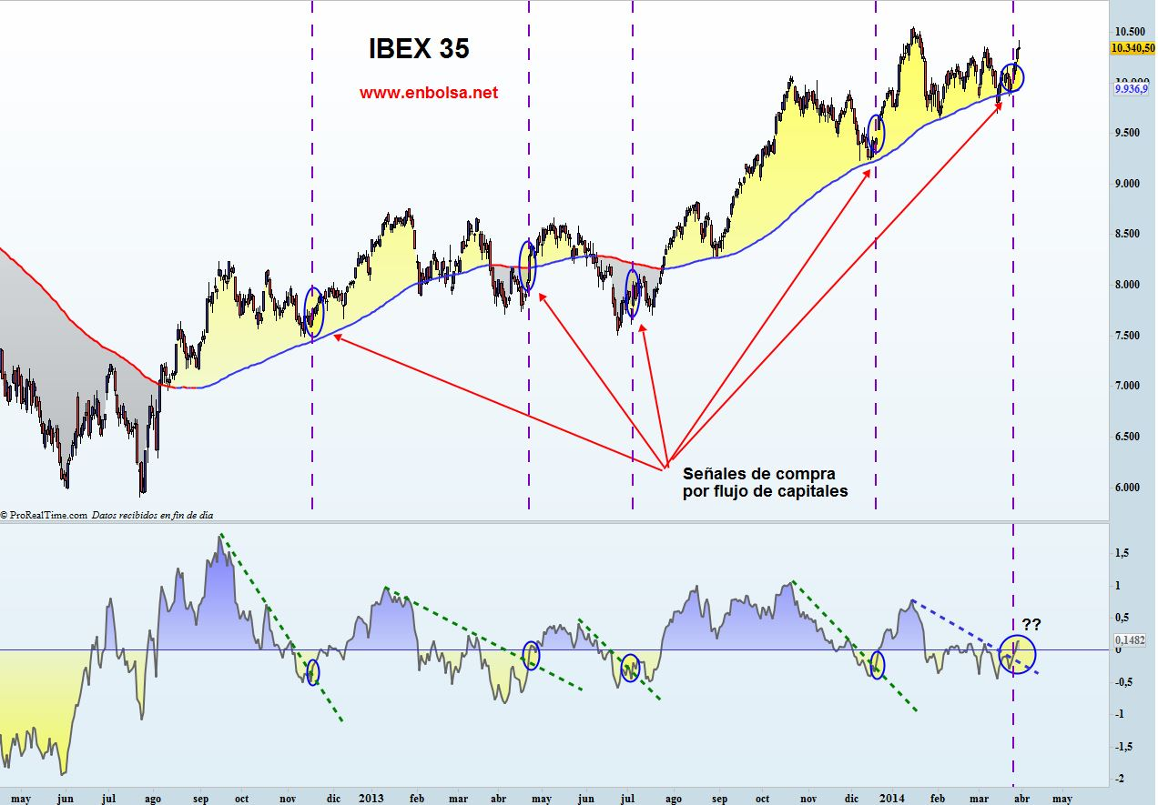 ibex vs bonos