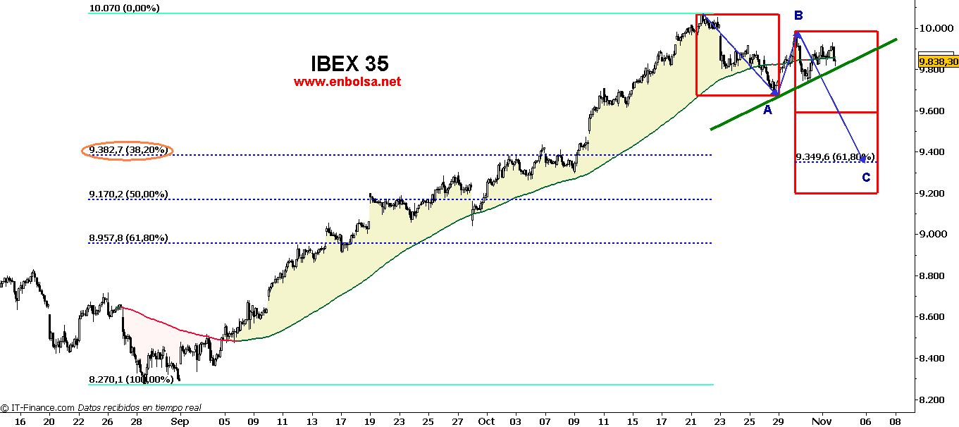 ibex35 plan estrategico 1 hora