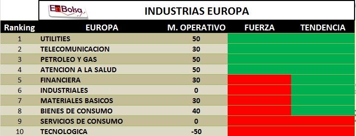 industrias actual