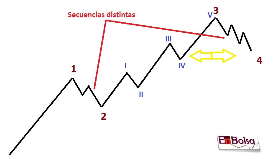 ondas 4