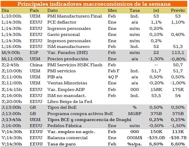 principales indicadores macro 3 marzo