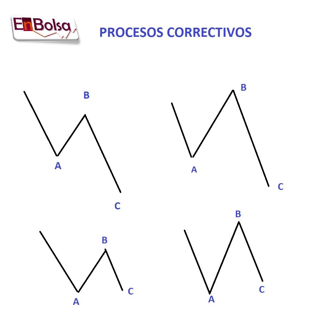 procesos correctivos