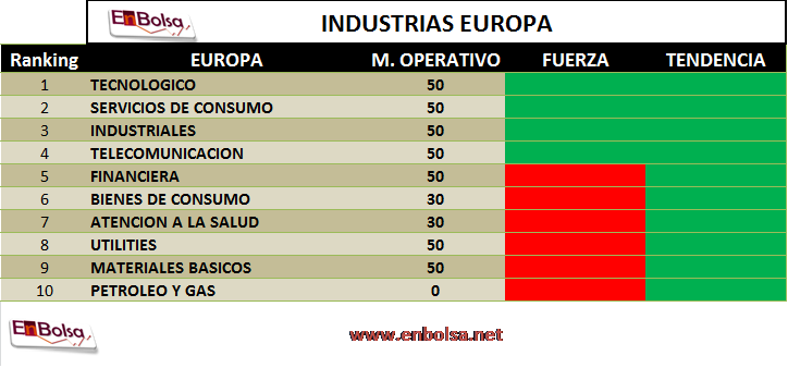 ranking industrial europa