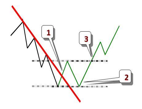 ruptura tendencia 2