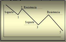 soporte y resistencia 2