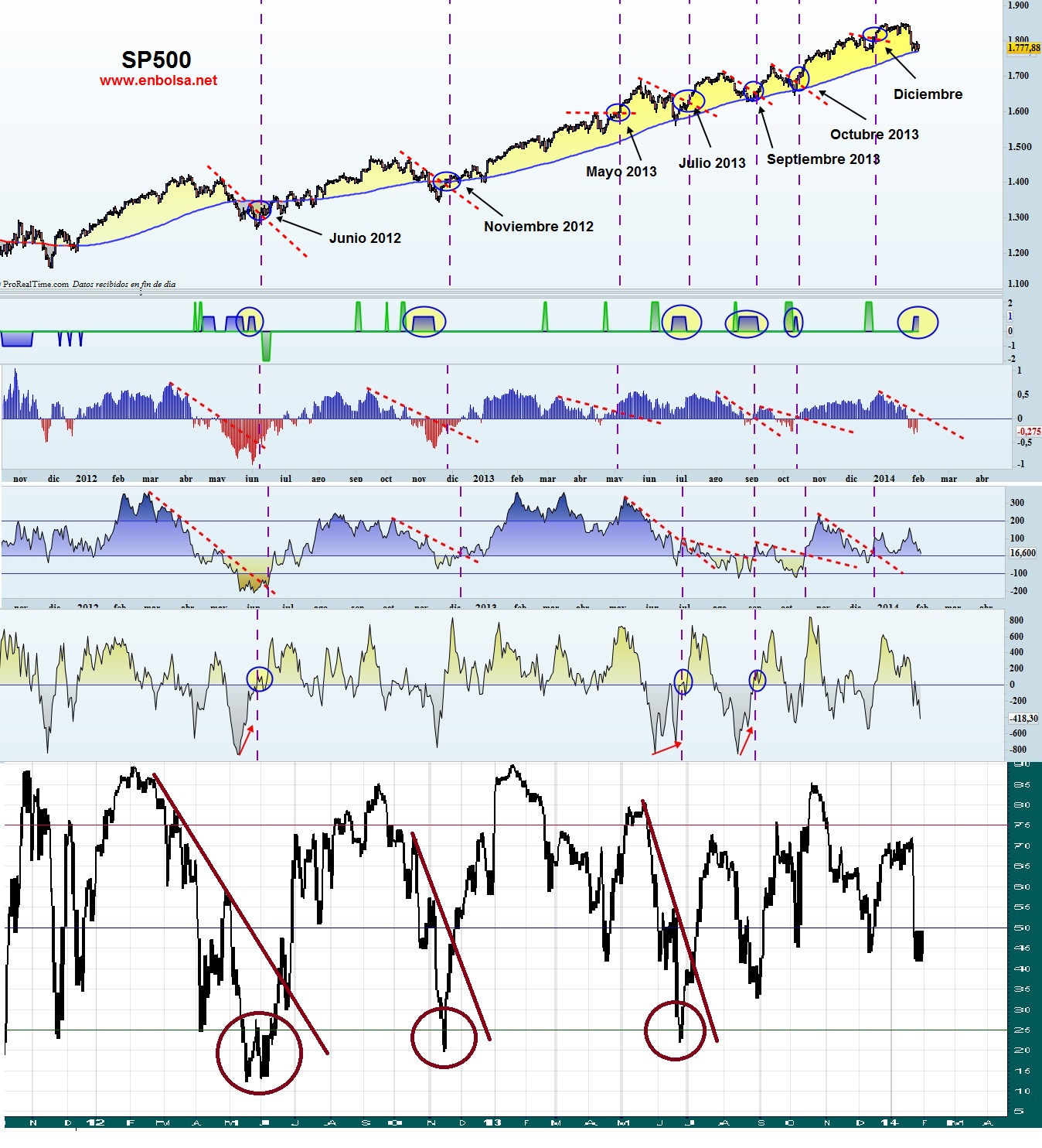 sp500 y el final de la correccion