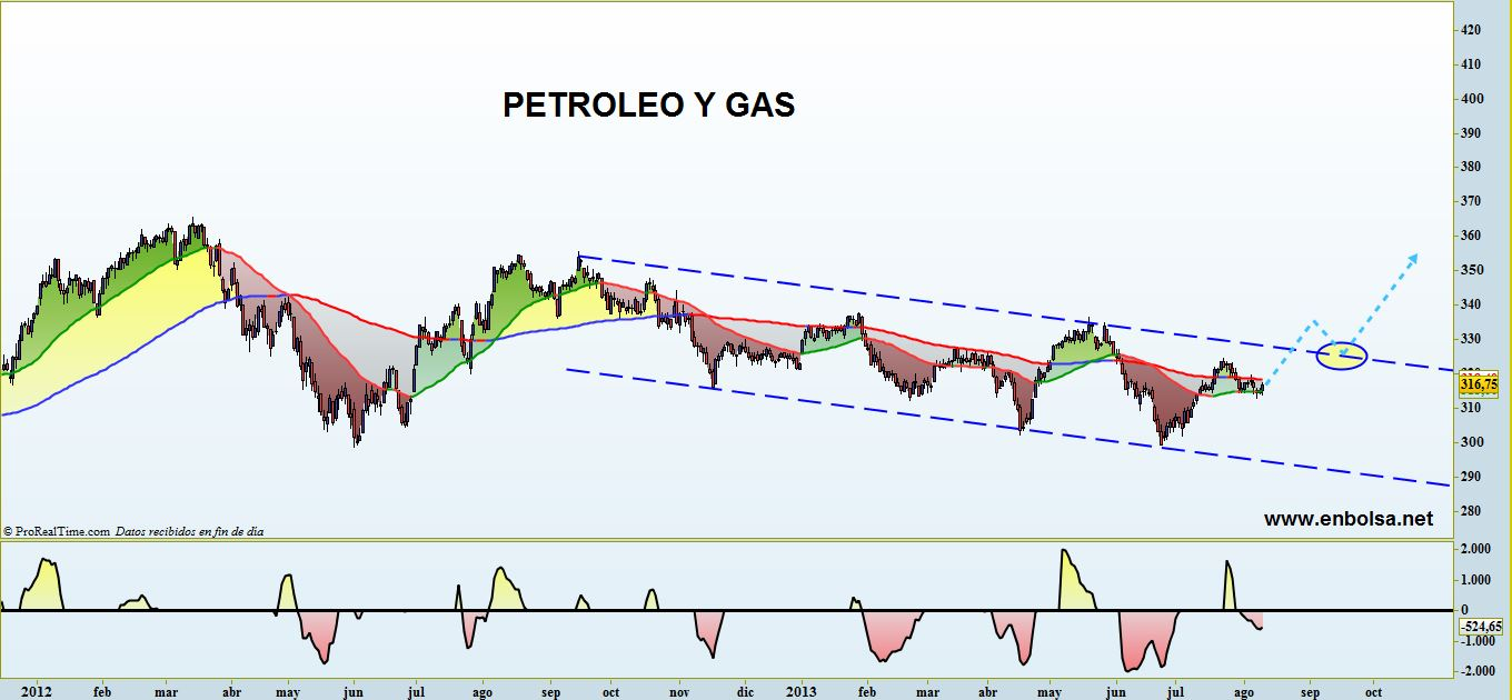 PETROLEO Y GAS