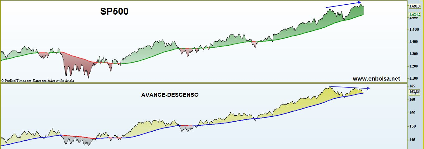 SP500 AVRNCE DESCENSO