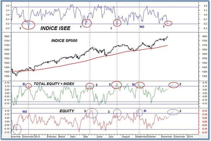151113 INDICES DE MIEDO ISEE RATIO PUTCALL