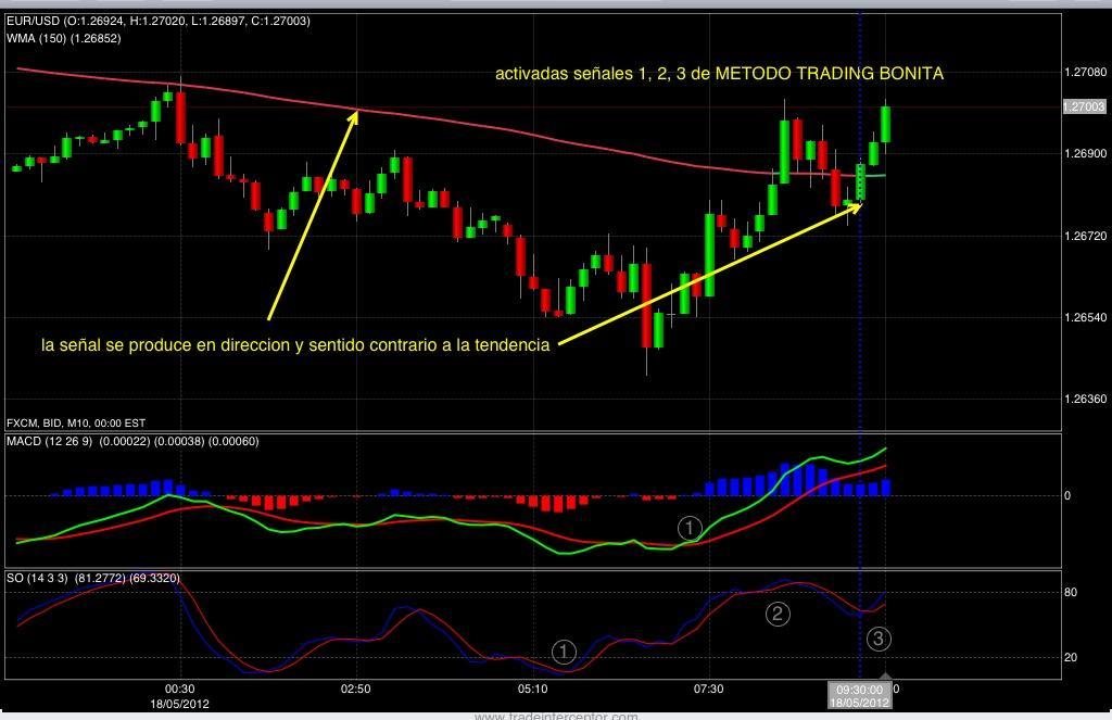 Trading system con stocastico