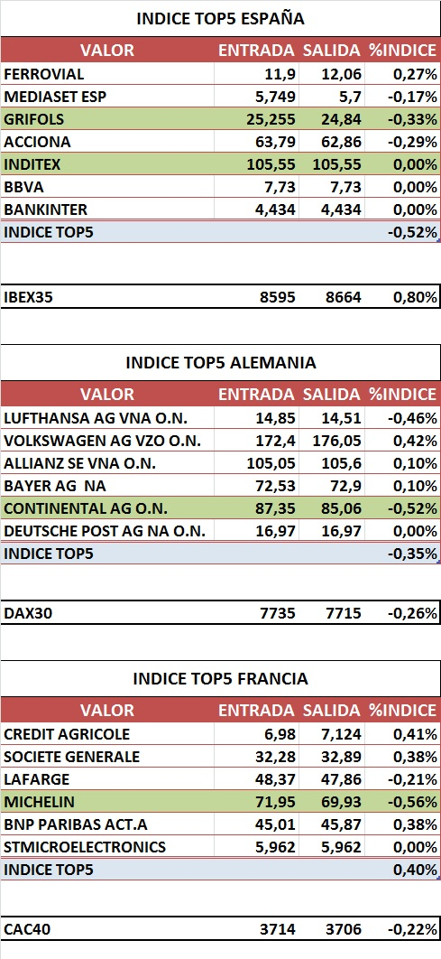 INDICES TOP5