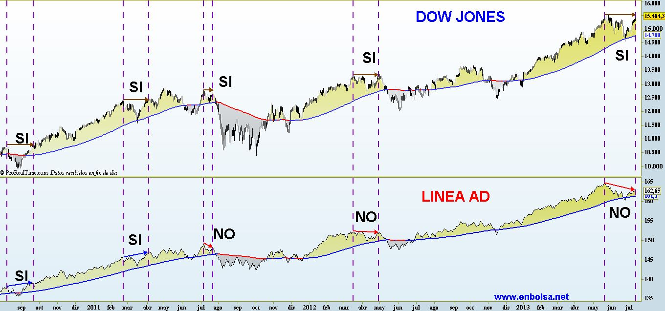 LINEA AD VS DOW JONES