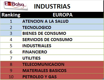 RANKING INDUSTRIASL 1504