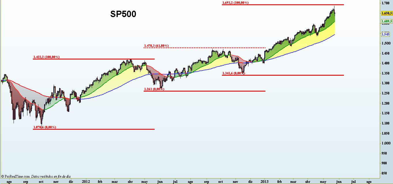 SP500 PROYECCIONES