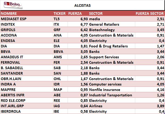 alcistas fuertes y sectores