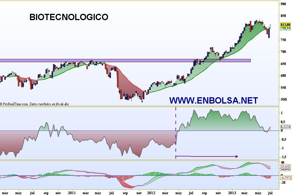 biotecnologico