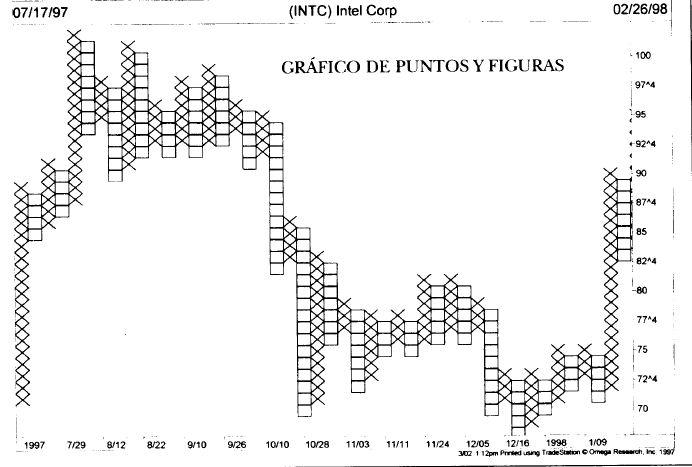 grafico de punto y figura