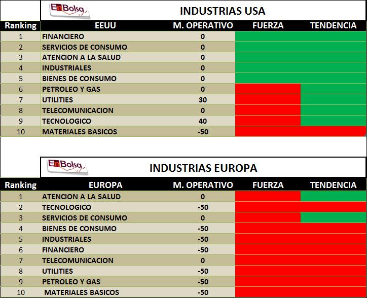 ranking fuerza industria
