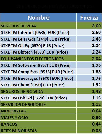 sectores europa