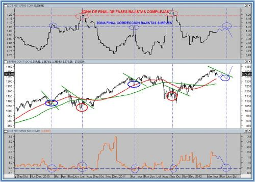 COT NET COMMERCIAL y no commercial de SP500