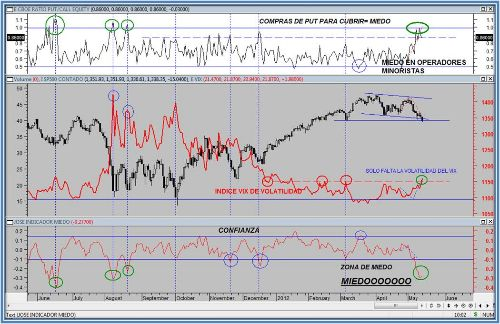 RATIO PUT CALL VIX Y NYSE 14 05 12