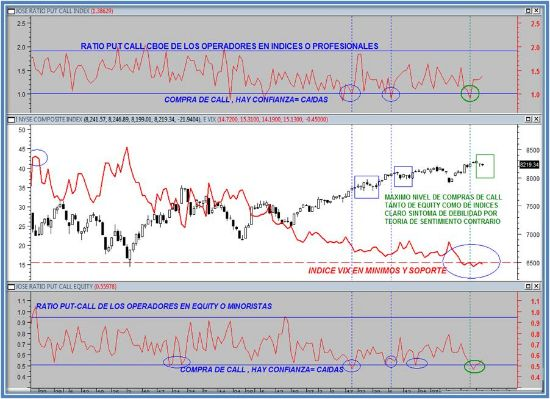 RATIO PUT CALL VIX Y NYSE
