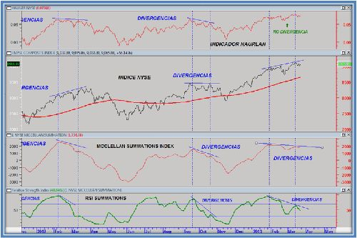 haurlan summations y rsi
