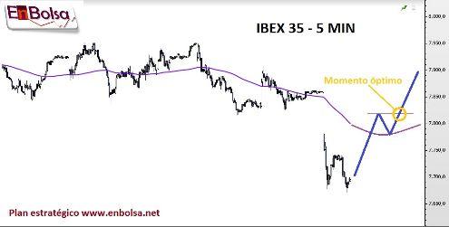 ibex35 plan
