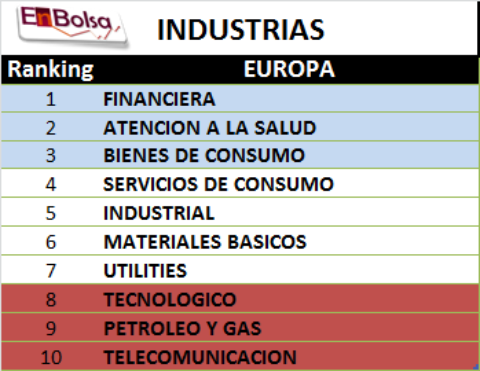 ranking industrial 1