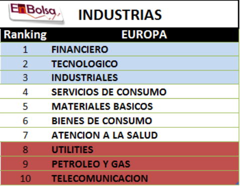 ranking industrial 2