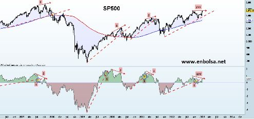 sp500 vs t note