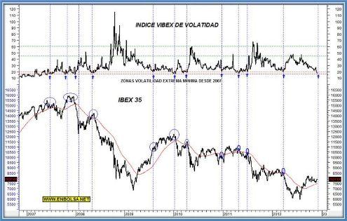 volatilidad confianza