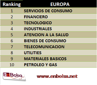 ranking industrial