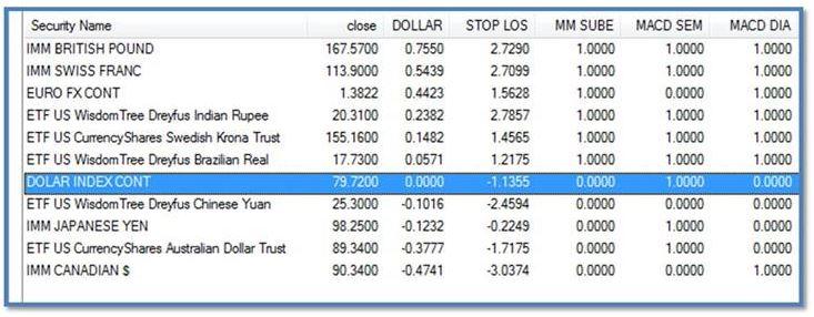 tabla dolar 1