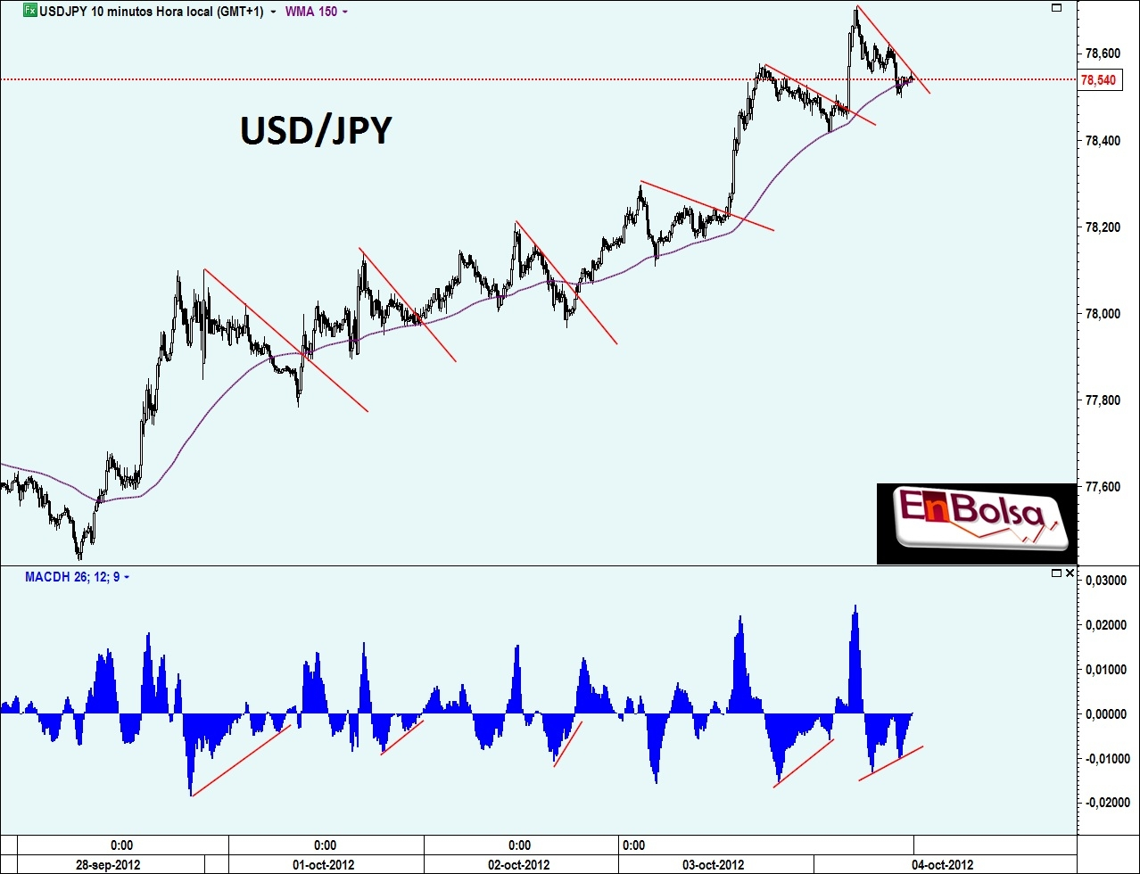 USD/JPY Streaming Charts
