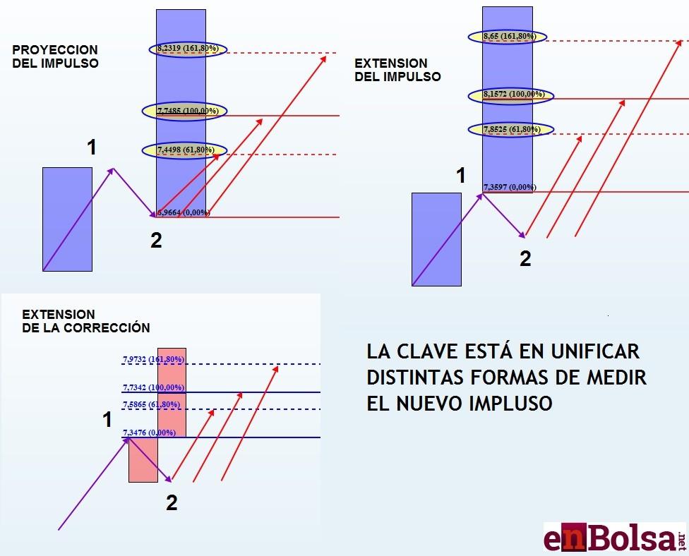 CALCULO DE NUEVOS IMPULSOS
