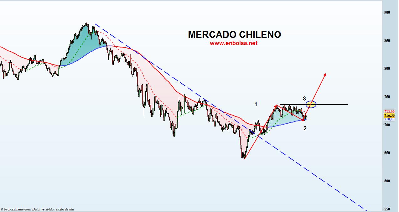 MERCADO CHILENO