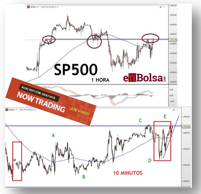 SP500 TRADING