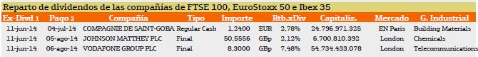 dividendo europa