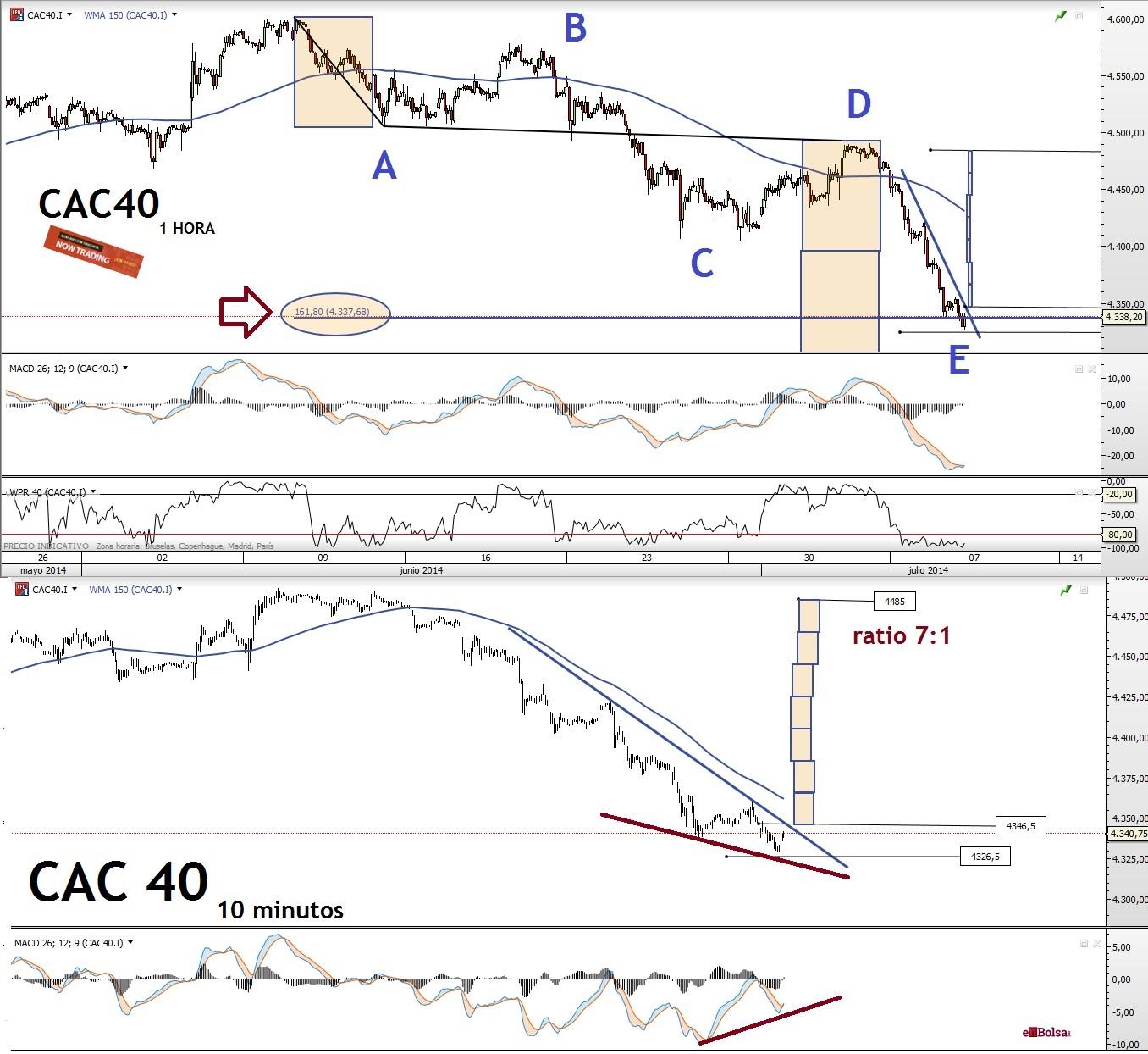 CAC 0907