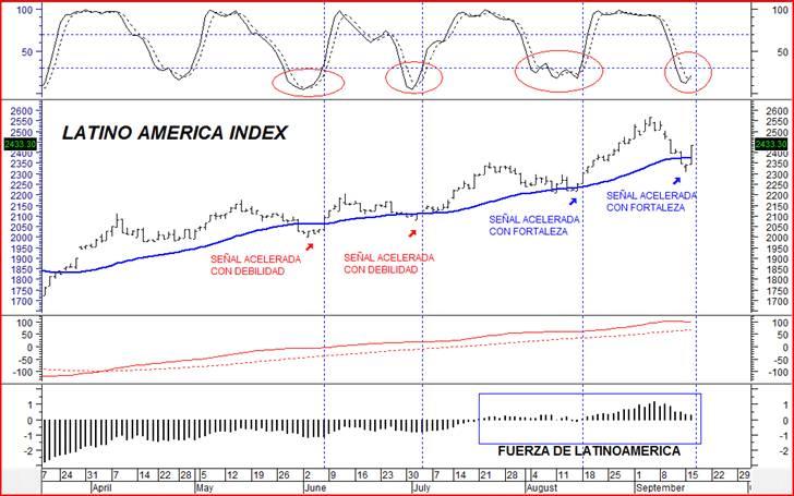 señal de trading latinoamerica
