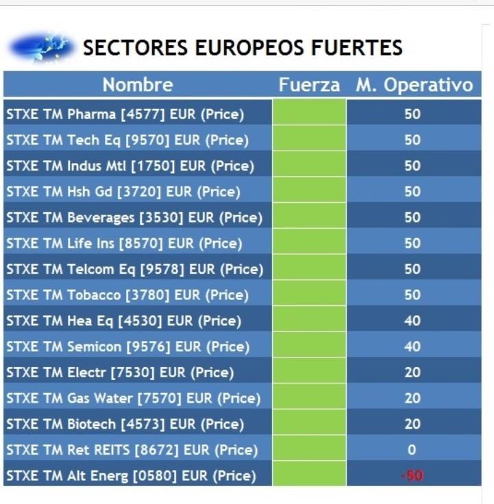 sectores fuertes
